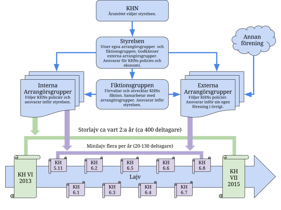Organisationsdiagram KHN